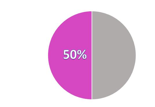 Gráfico 50%
