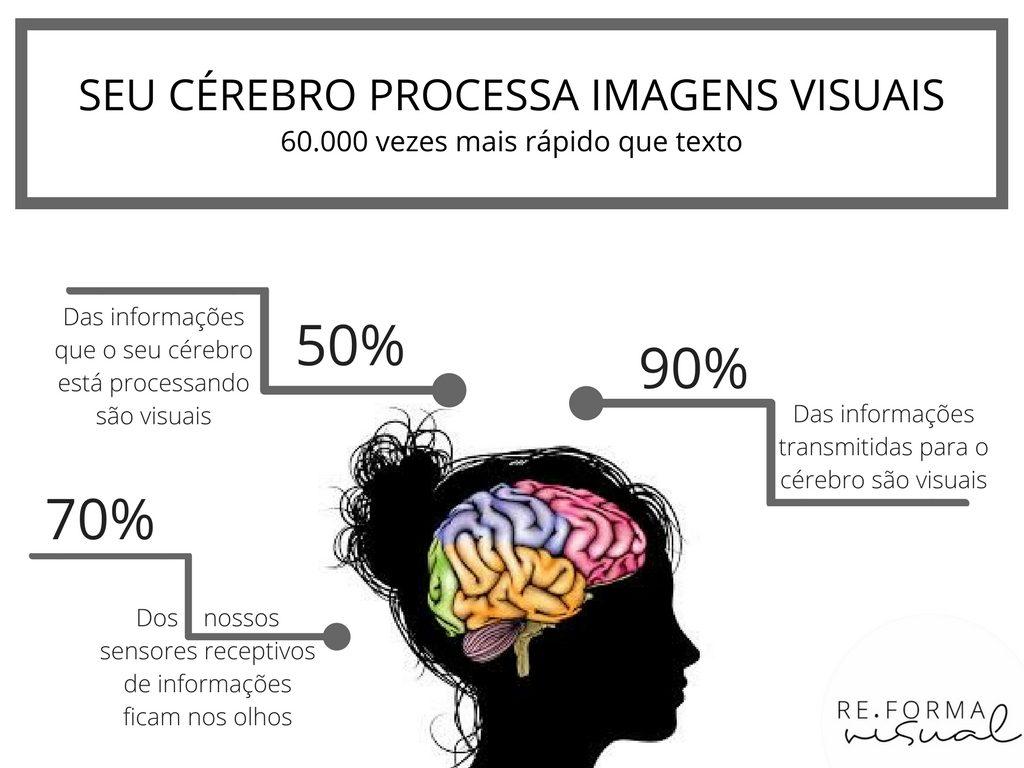 Seu cérebro processa images visuais 60.000 mais rápido que texto